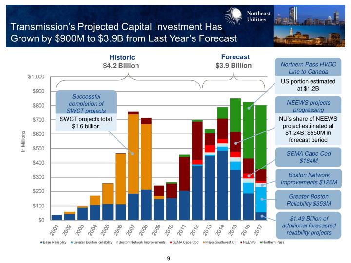 Transmission's Projected Capital Investment Has