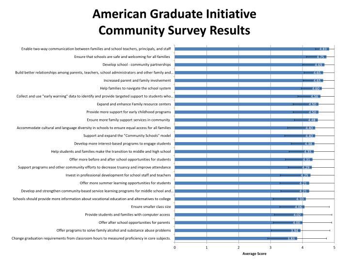 American Graduate Initiative
