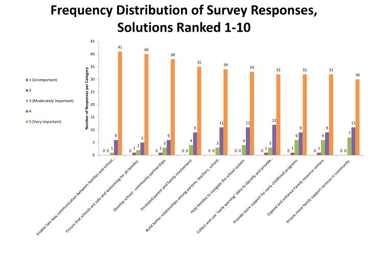 Frequency Distribution of Survey Responses,