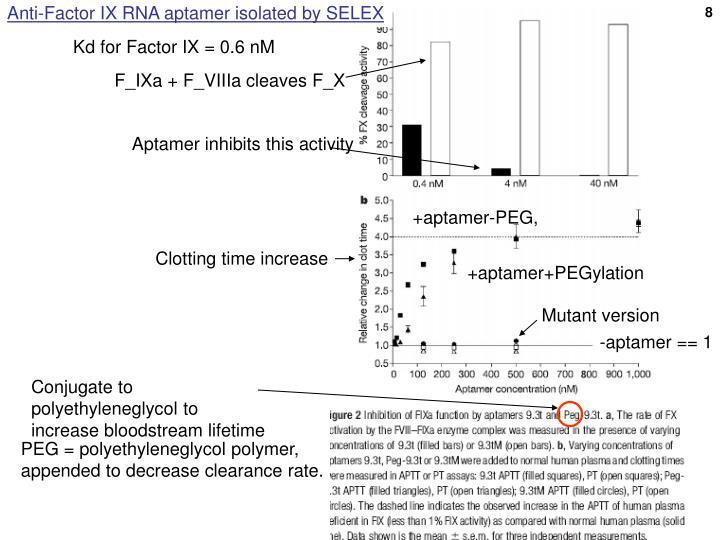 Anti-Factor IX RNA aptamer isolated by SELEX