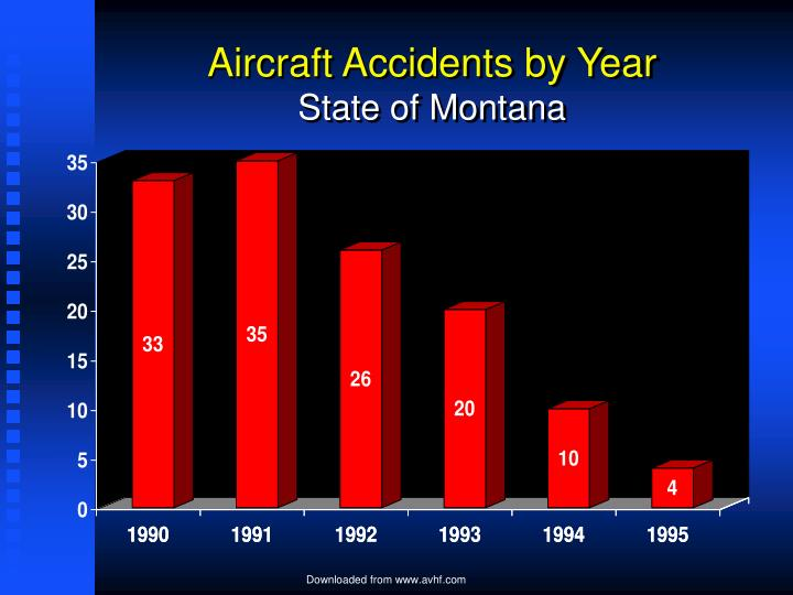 Aircraft Accidents by Year