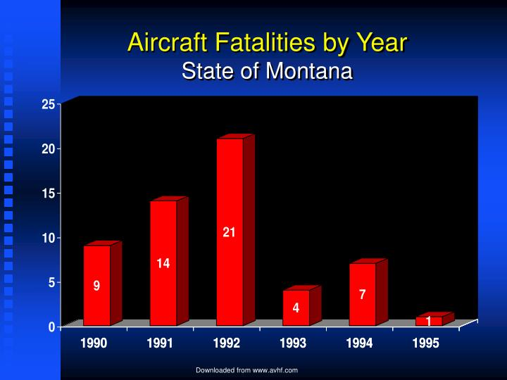 Aircraft Fatalities by Year