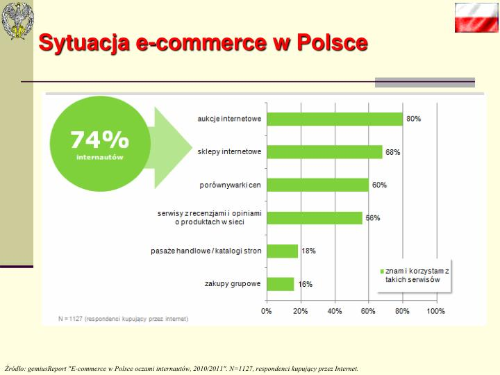 Sytuacja e-commerce w Polsce