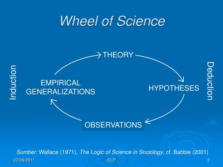 Wheel of Science