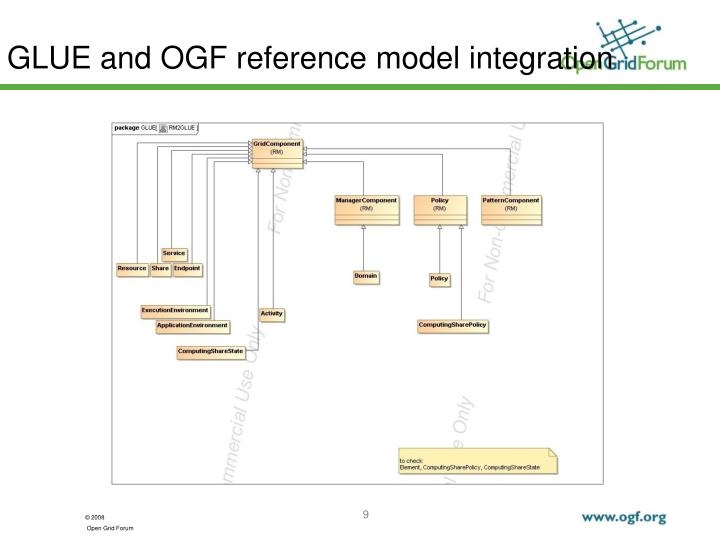 GLUE and OGF reference model integration