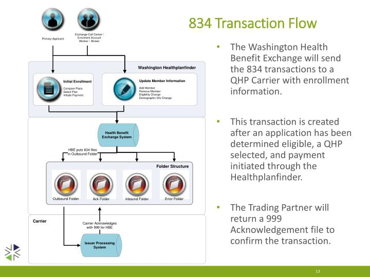 834 Transaction Flow