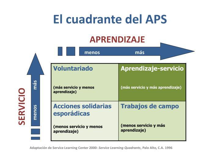 El cuadrante del APS