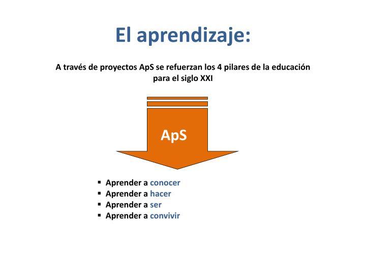 El aprendizaje: