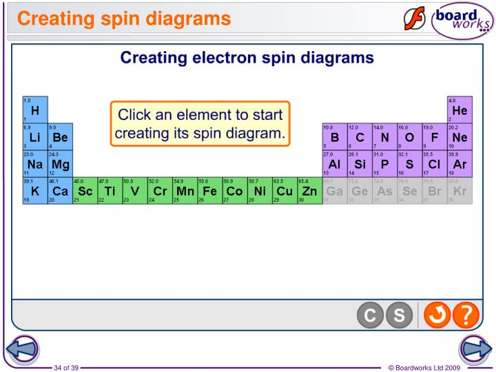 Creating spin diagrams