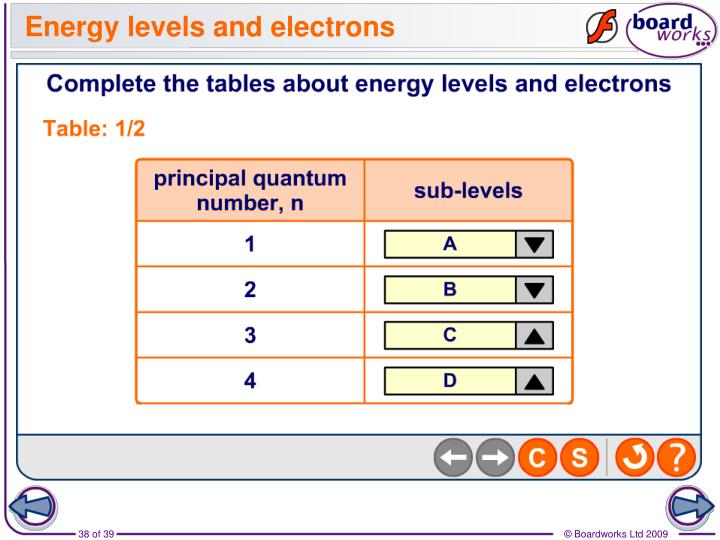 Energy levels and electrons