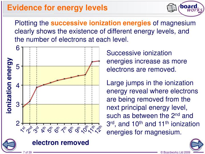 Evidence for energy levels