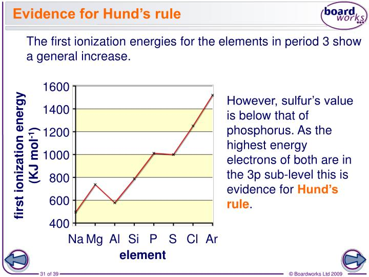 Evidence for Hund's rule