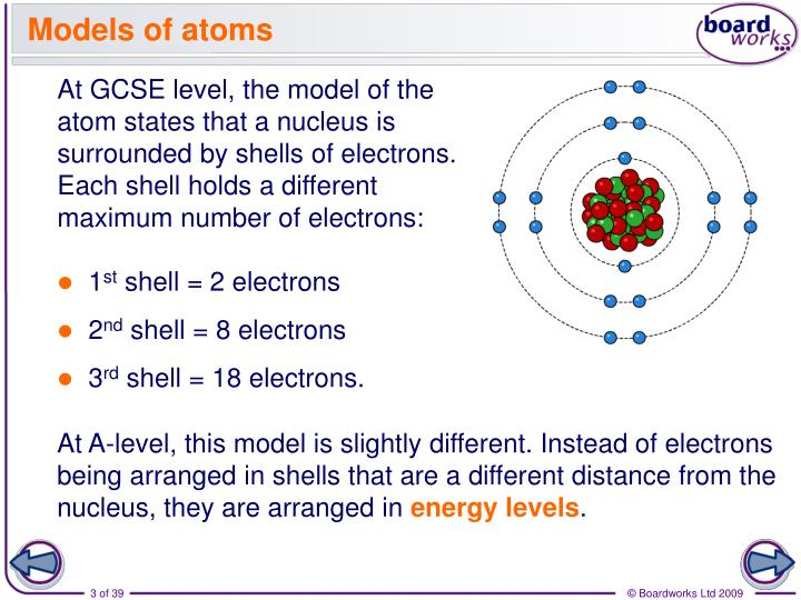 Models of atoms