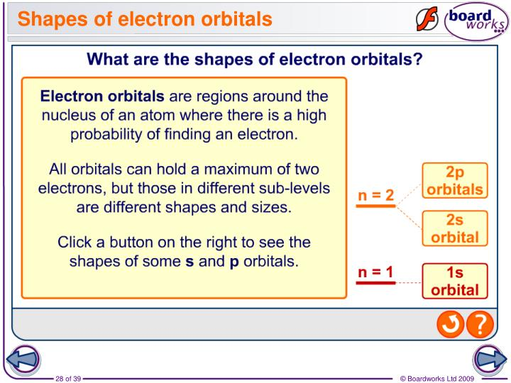 Shapes of electron orbitals