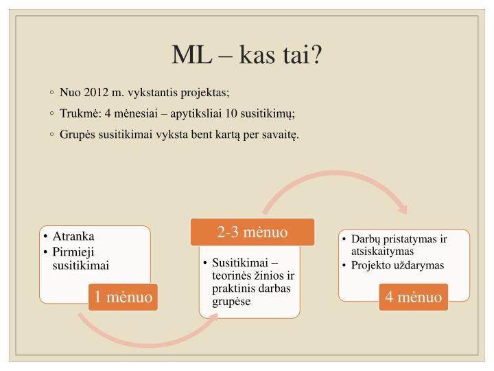 ML – kas tai?