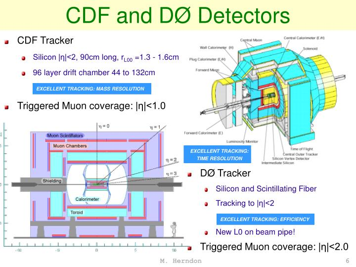 CDF and DØ Detectors