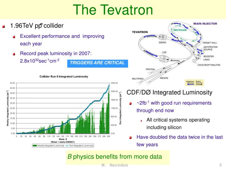 The Tevatron