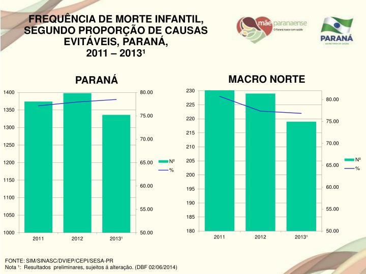 FREQUÊNCIA DE MORTE INFANTIL, SEGUNDO PROPORÇÃO DE CAUSAS EVITÁVEIS, PARANÁ,