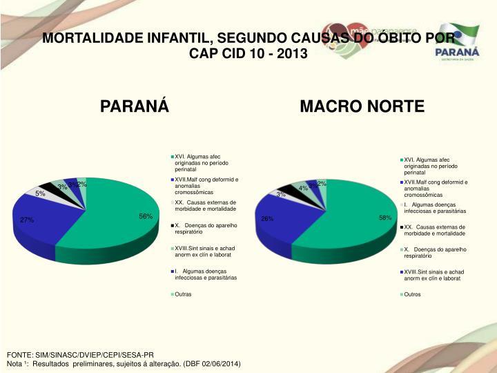 MORTALIDADE INFANTIL, SEGUNDO CAUSAS DO ÓBITO POR CAP CID 10 - 2013