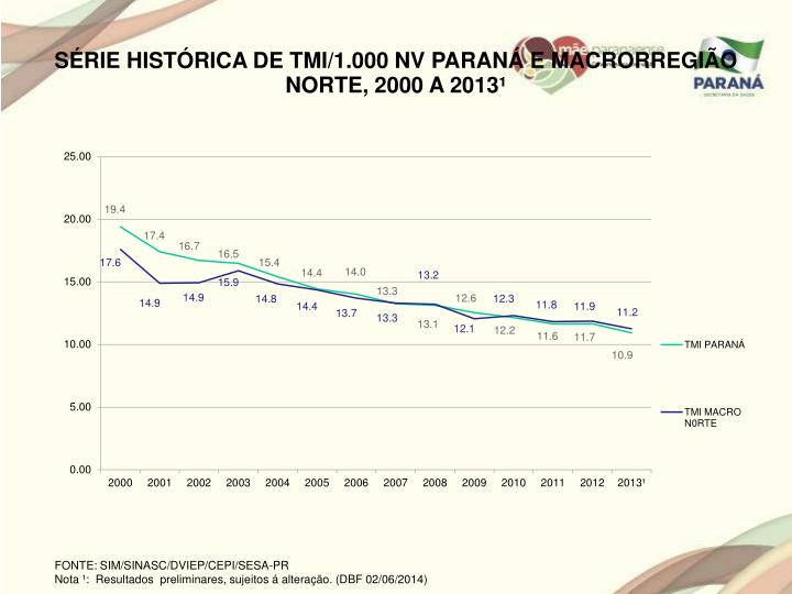 SÉRIE HISTÓRICA DE TMI/1.000 NV PARANÁ E MACRORREGIÃO NORTE, 2000 A 2013¹