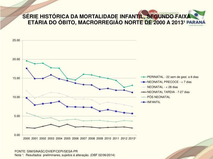 SÉRIE HISTÓRICA DA MORTALIDADE INFANTIL, SEGUNDO FAIXA ETÁRIA DO ÓBITO, MACRORREGIÃO NORTE DE 2000 A 2013¹