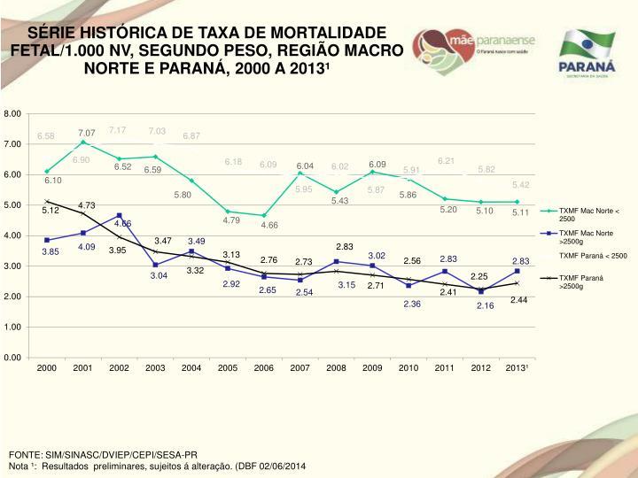 SÉRIE HISTÓRICA DE TAXA DE MORTALIDADE FETAL/1.000 NV, SEGUNDO PESO, REGIÃO MACRO NORTE E PARANÁ, 2000 A 2013¹