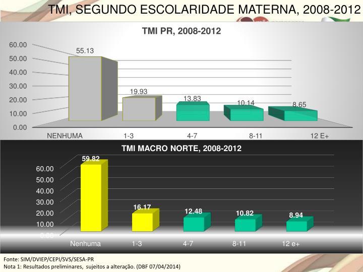TMI, SEGUNDO ESCOLARIDADE MATERNA, 2008-2012