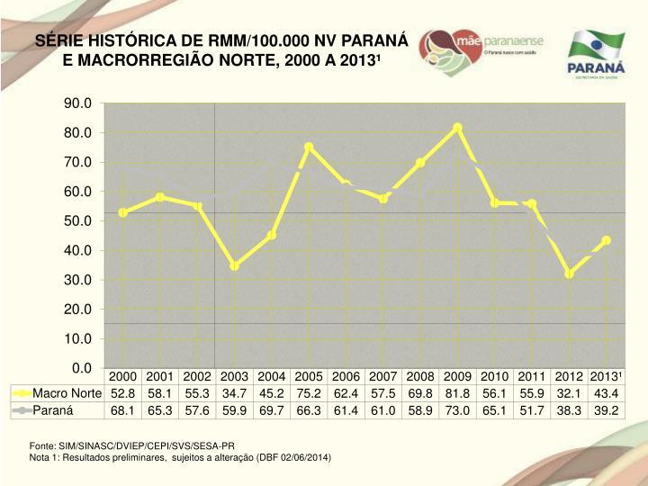 SÉRIE HISTÓRICA DE RMM/100.000 NV PARANÁ E MACRORREGIÃO NORTE, 2000 A 2013¹