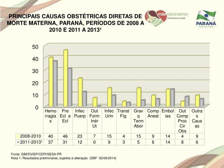 PRINCIPAIS CAUSAS OBSTÉTRICAS DIRETAS DE MORTE MATERNA, PARANÁ, PERÍODOS DE 2008 A 2010 E 2011 A 2013¹