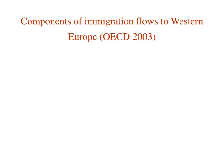 Components of immigration flows to Western Europe (OECD 2003)