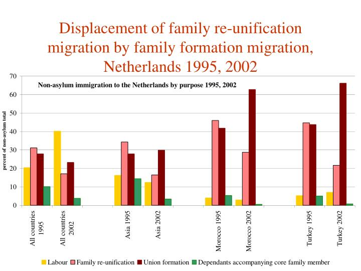 Displacement of family re-unification migration by family formation migration, Netherlands 1995, 2002