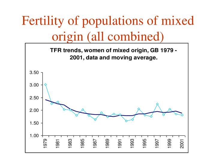 Fertility of populations of mixed origin (all combined)