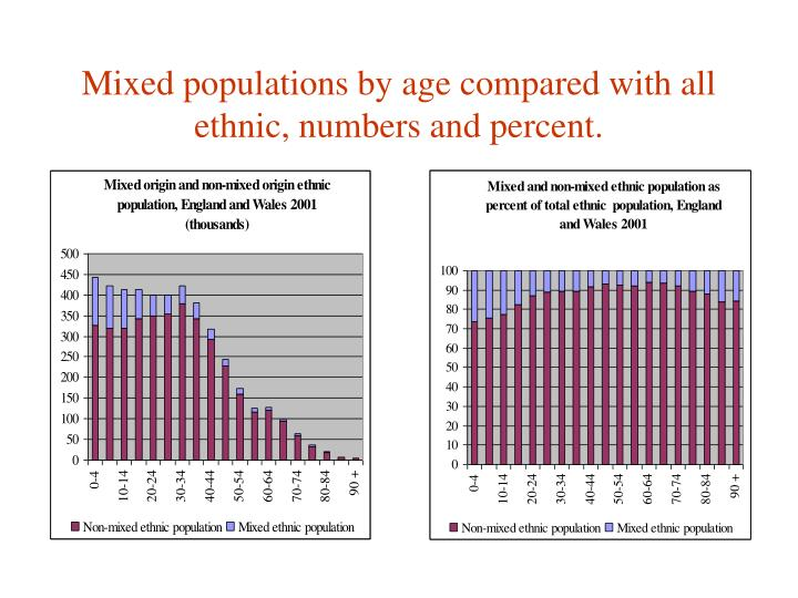 Mixed populations by age compared with all ethnic, numbers and percent.