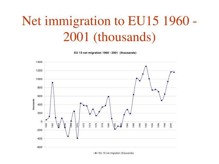 Net immigration to EU15 1960 - 2001 (thousands)