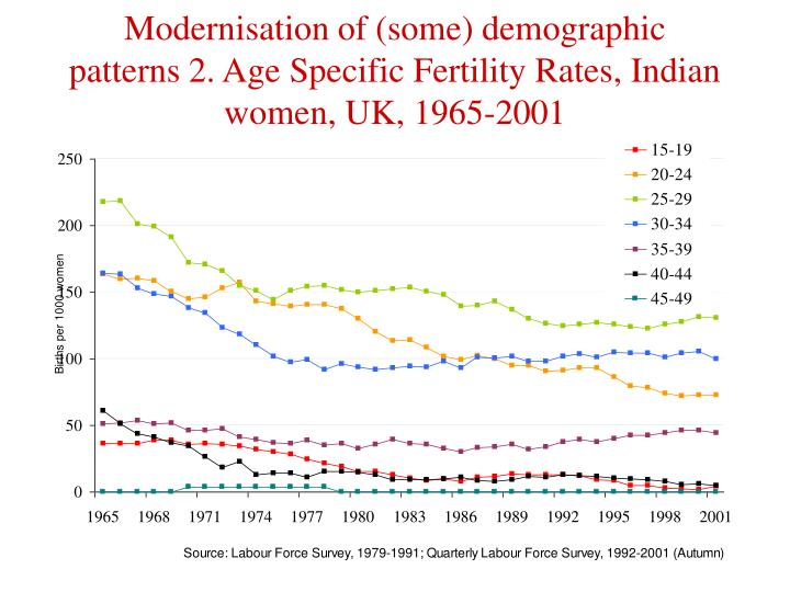 Modernisation of (some) demographic patterns 2. Age Specific Fertility Rates, Indian women, UK, 1965-2001