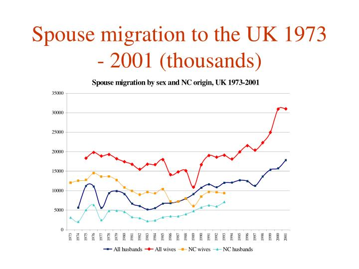 Spouse migration to the UK 1973 - 2001 (thousands)