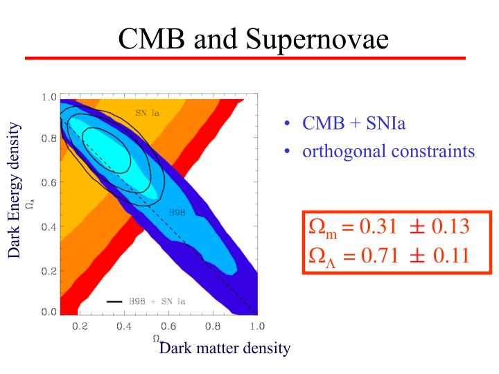 CMB and Supernovae