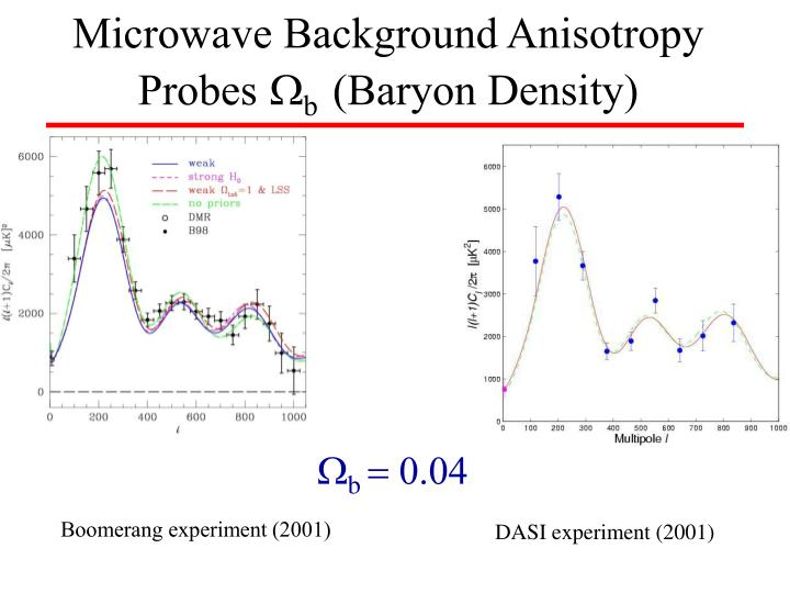 Microwave Background Anisotropy
