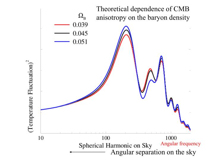 Theoretical dependence of CMB