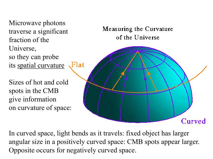 Microwave photons