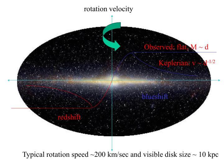 rotation velocity