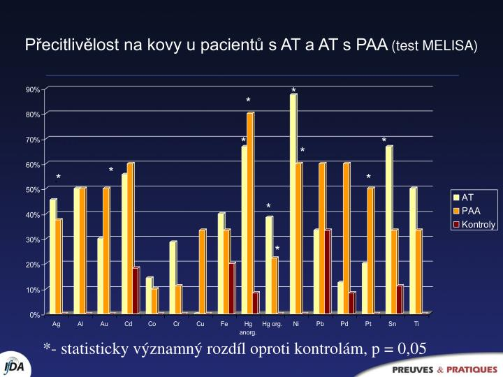 Přecitlivělost na kovy u pacientů s AT a AT s PAA