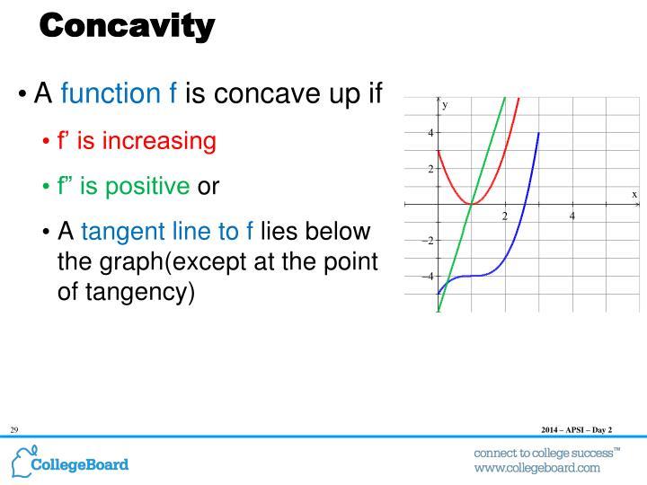 Concavity