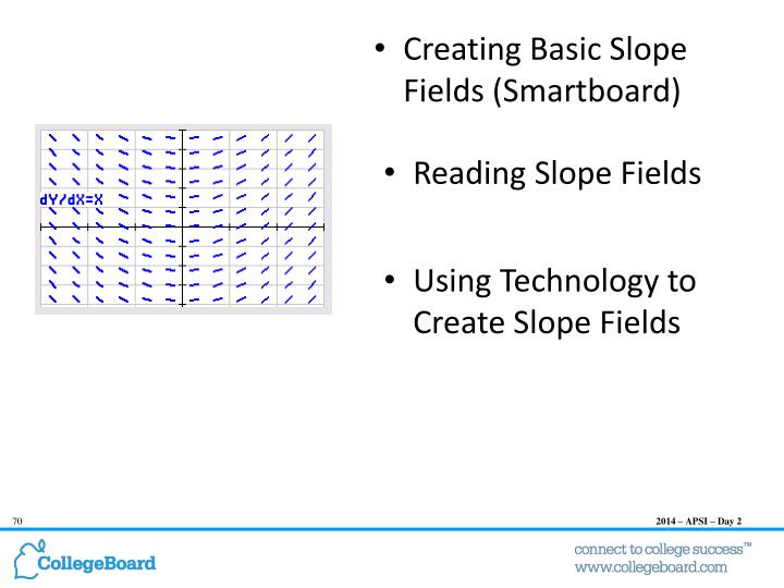 Create a slope field from a differential equation