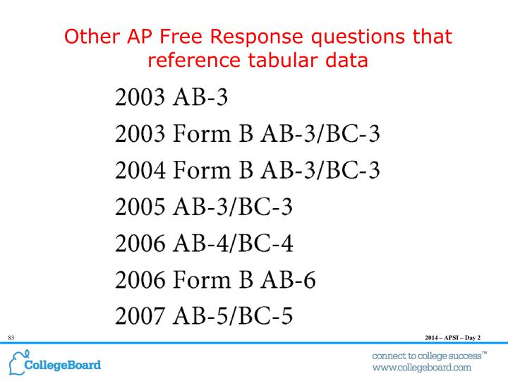 Other AP Free Response questions that reference tabular data