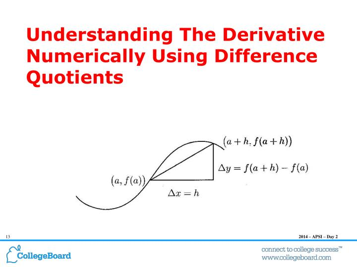 Understanding The Derivative Numerically Using Difference Quotients