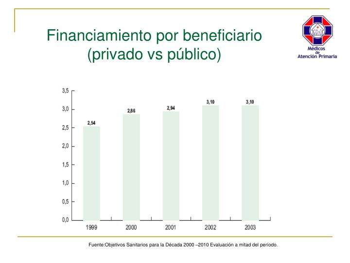 Financiamiento por beneficiario (privado vs público)
