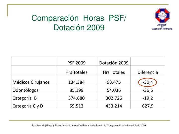 Comparación  Horas  PSF/