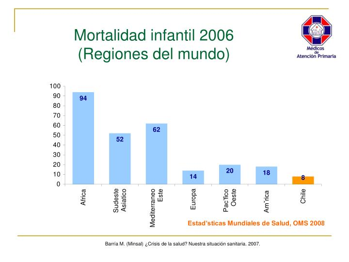 Mortalidad infantil 2006