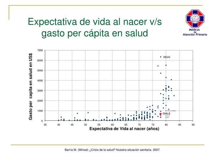 Expectativa de vida al nacer v/s gasto per cápita en salud
